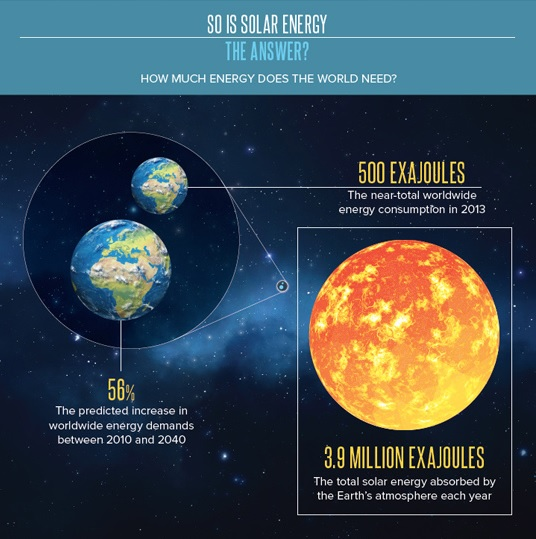 Total solar comparison